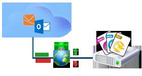 Set Internal Bandwidth for Hotmail Backup